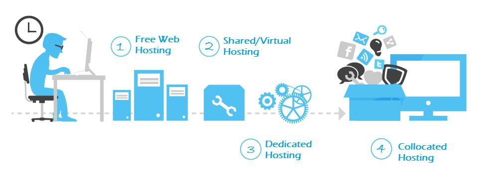 خدمات وب هاستینگ