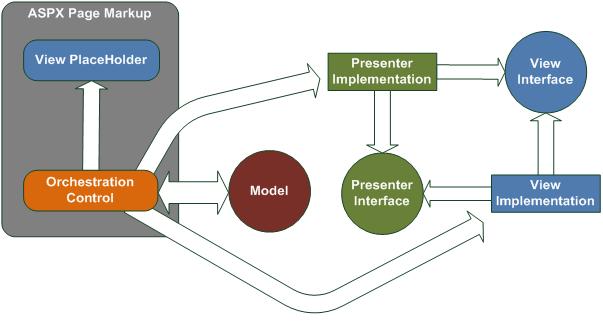 معماری MVC