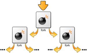 دستورات مخرب در لینوکس