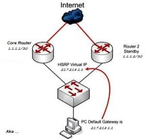 پیاده سازی HSRP بر روی روتر های سیسکو