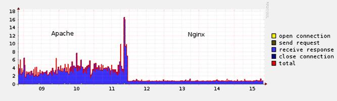 پلاگین cPnginx