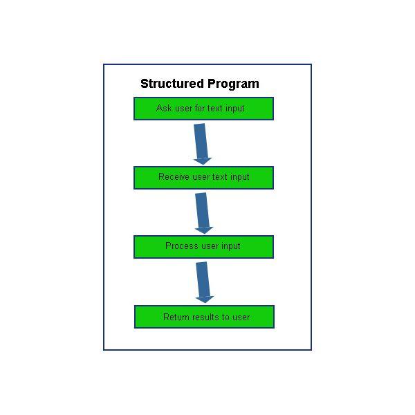 فرق برنامه نویسی ساخت یافته Structural با شی گرا