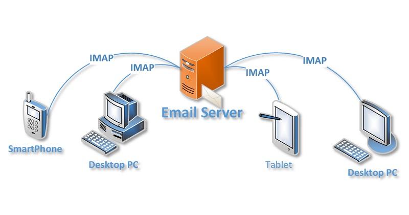 پروتکل IMAP (Internet Message Access Protocol)