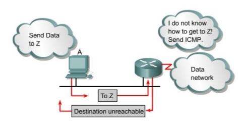 معرفی پروتکل مدیریت پیغام اینترنت ICMP