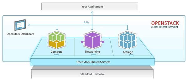 آشنایی با OpenStack