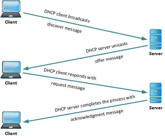 آشنایی با DHCP