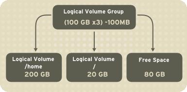 آشنایی با روش کارکرد LVM