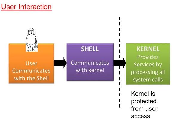 آشنایی با مفهوم Shell