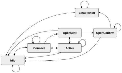 6 حالت ماشین متناهی آسان در پروتکل BGP